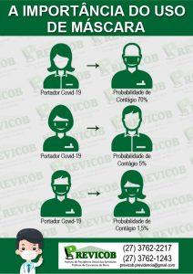 A importância do uso de máscaras